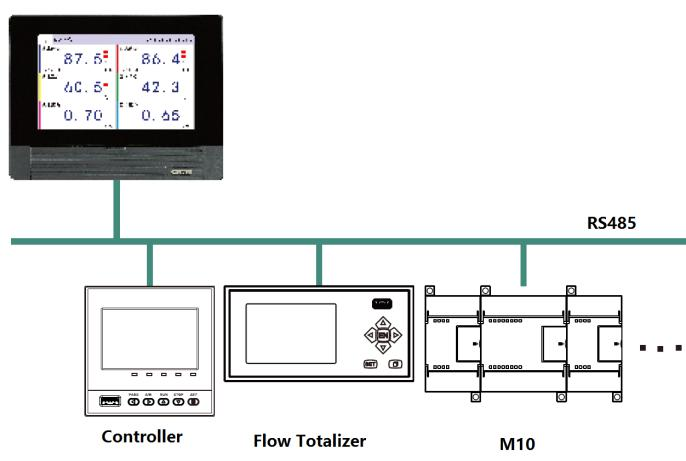 MS70/80 supports Modbus-RTU